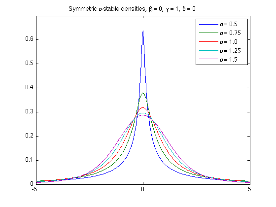 Alpha-Stable distributions in MATLAB